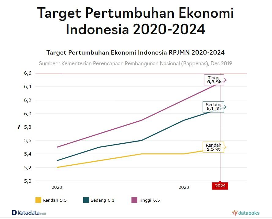 2020, LIPI Perkirakan Ekonomi Indonesia Tumbuh 5,04%