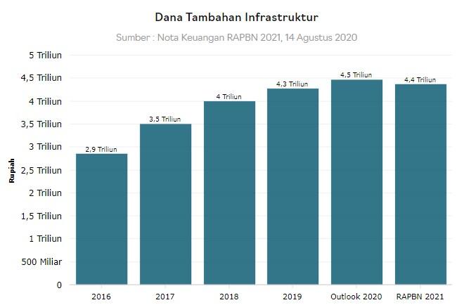 Alokasi Dana Tambahan Infrastruktur untuk Papua Rp 4,4 triliun dalam RAPBN 2021