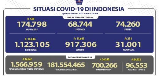 Lebih Dari 700 Ribu Orang Sudah Menerima Vaksin COVID-19